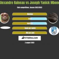 Alexandre Raineau vs Joseph Yanick Mbone h2h player stats