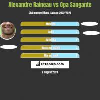 Alexandre Raineau vs Opa Sangante h2h player stats