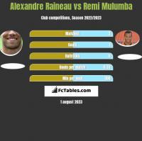 Alexandre Raineau vs Remi Mulumba h2h player stats
