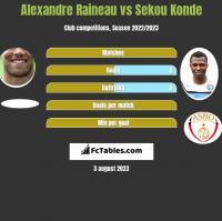 Alexandre Raineau vs Sekou Konde h2h player stats