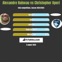 Alexandre Raineau vs Christopher Operi h2h player stats