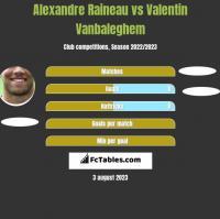 Alexandre Raineau vs Valentin Vanbaleghem h2h player stats
