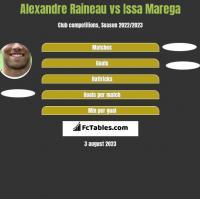 Alexandre Raineau vs Issa Marega h2h player stats