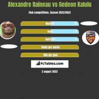 Alexandre Raineau vs Gedeon Kalulu h2h player stats