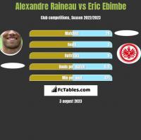 Alexandre Raineau vs Eric Ebimbe h2h player stats