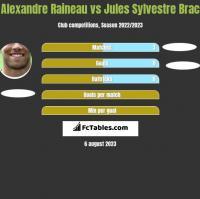 Alexandre Raineau vs Jules Sylvestre Brac h2h player stats