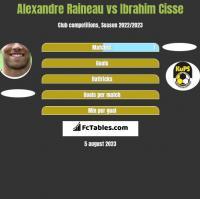 Alexandre Raineau vs Ibrahim Cisse h2h player stats