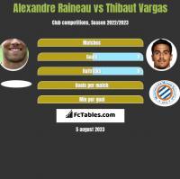 Alexandre Raineau vs Thibaut Vargas h2h player stats