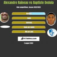 Alexandre Raineau vs Baptiste Dedola h2h player stats