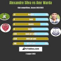 Alexandre Silva vs Amr Warda h2h player stats