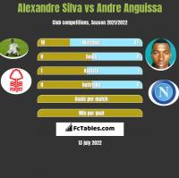 Alexandre Silva vs Andre Anguissa h2h player stats