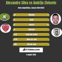 Alexandre Silva vs Andrija Zivković h2h player stats