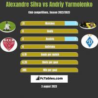 Alexandre Silva vs Andriy Yarmolenko h2h player stats