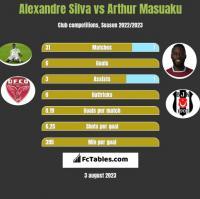 Alexandre Silva vs Arthur Masuaku h2h player stats