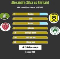 Alexandre Silva vs Bernard h2h player stats