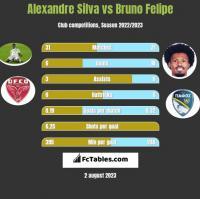 Alexandre Silva vs Bruno Felipe h2h player stats