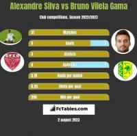 Alexandre Silva vs Bruno Vilela Gama h2h player stats