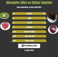 Alexandre Silva vs Carlos Sanchez h2h player stats