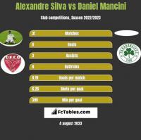Alexandre Silva vs Daniel Mancini h2h player stats