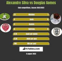 Alexandre Silva vs Douglas Gomes h2h player stats