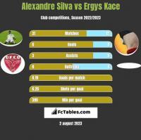 Alexandre Silva vs Ergys Kace h2h player stats