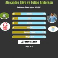 Alexandre Silva vs Felipe Anderson h2h player stats