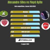 Alexandre Silva vs Floyd Ayite h2h player stats