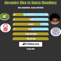 Alexandre Silva vs Hamza Choudhury h2h player stats