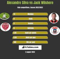 Alexandre Silva vs Jack Wilshere h2h player stats