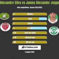 Alexandre Silva vs James Alexander Jeggo h2h player stats