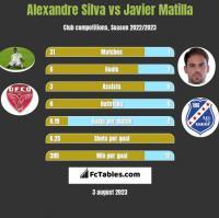 Alexandre Silva vs Javier Matilla h2h player stats