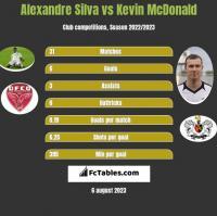 Alexandre Silva vs Kevin McDonald h2h player stats