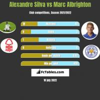 Alexandre Silva vs Marc Albrighton h2h player stats