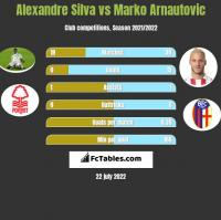 Alexandre Silva vs Marko Arnautovic h2h player stats