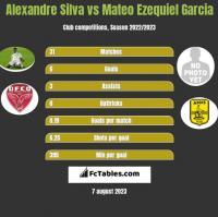 Alexandre Silva vs Mateo Ezequiel Garcia h2h player stats