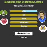 Alexandre Silva vs Matthew James h2h player stats