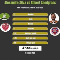 Alexandre Silva vs Robert Snodgrass h2h player stats