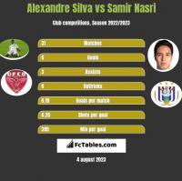Alexandre Silva vs Samir Nasri h2h player stats