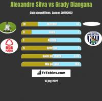 Alexandre Silva vs Grady Diangana h2h player stats