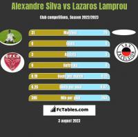 Alexandre Silva vs Lazaros Lamprou h2h player stats