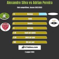 Alexandre Silva vs Adrian Pereira h2h player stats