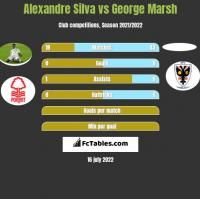 Alexandre Silva vs George Marsh h2h player stats