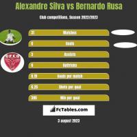 Alexandre Silva vs Bernardo Rusa h2h player stats