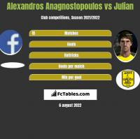 Alexandros Anagnostopoulos vs Julian h2h player stats