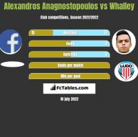 Alexandros Anagnostopoulos vs Whalley h2h player stats