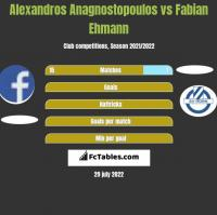 Alexandros Anagnostopoulos vs Fabian Ehmann h2h player stats