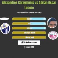 Alexandros Karagiannis vs Adrian Oscar Lucero h2h player stats