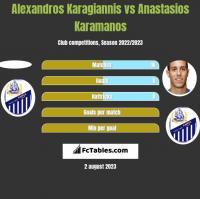 Alexandros Karagiannis vs Anastasios Karamanos h2h player stats