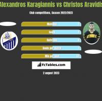 Alexandros Karagiannis vs Christos Aravidis h2h player stats