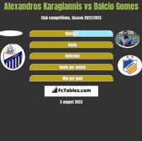 Alexandros Karagiannis vs Dalcio Gomes h2h player stats